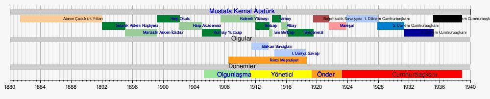 ataturk-kronoloji