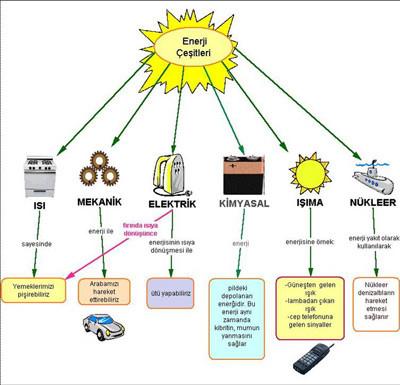 enerji çeşitleri