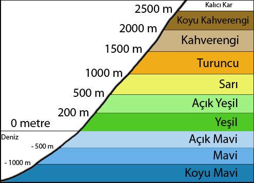 fiziki harita renkler