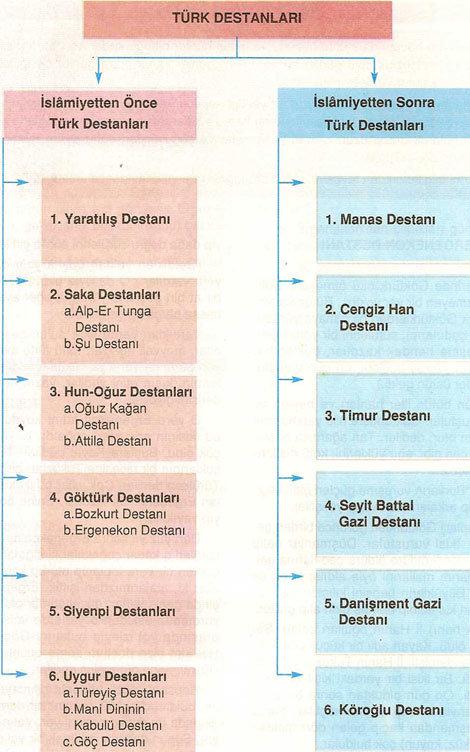 islamiyetten önce ve sonra türk destanları