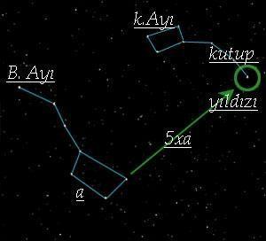 kutup yıldızı nasıl bulunur