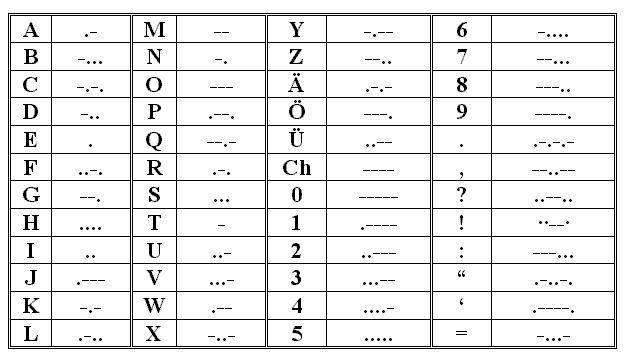 mors alfabesi