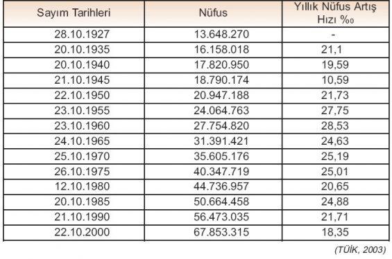 nüfus sayımı