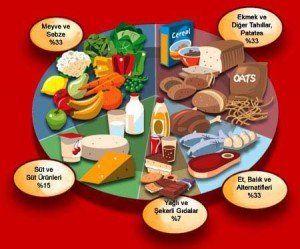 sindirim sistemi yemekleri