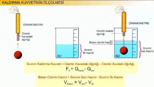 suyun kaldırma kuvveti formülü
