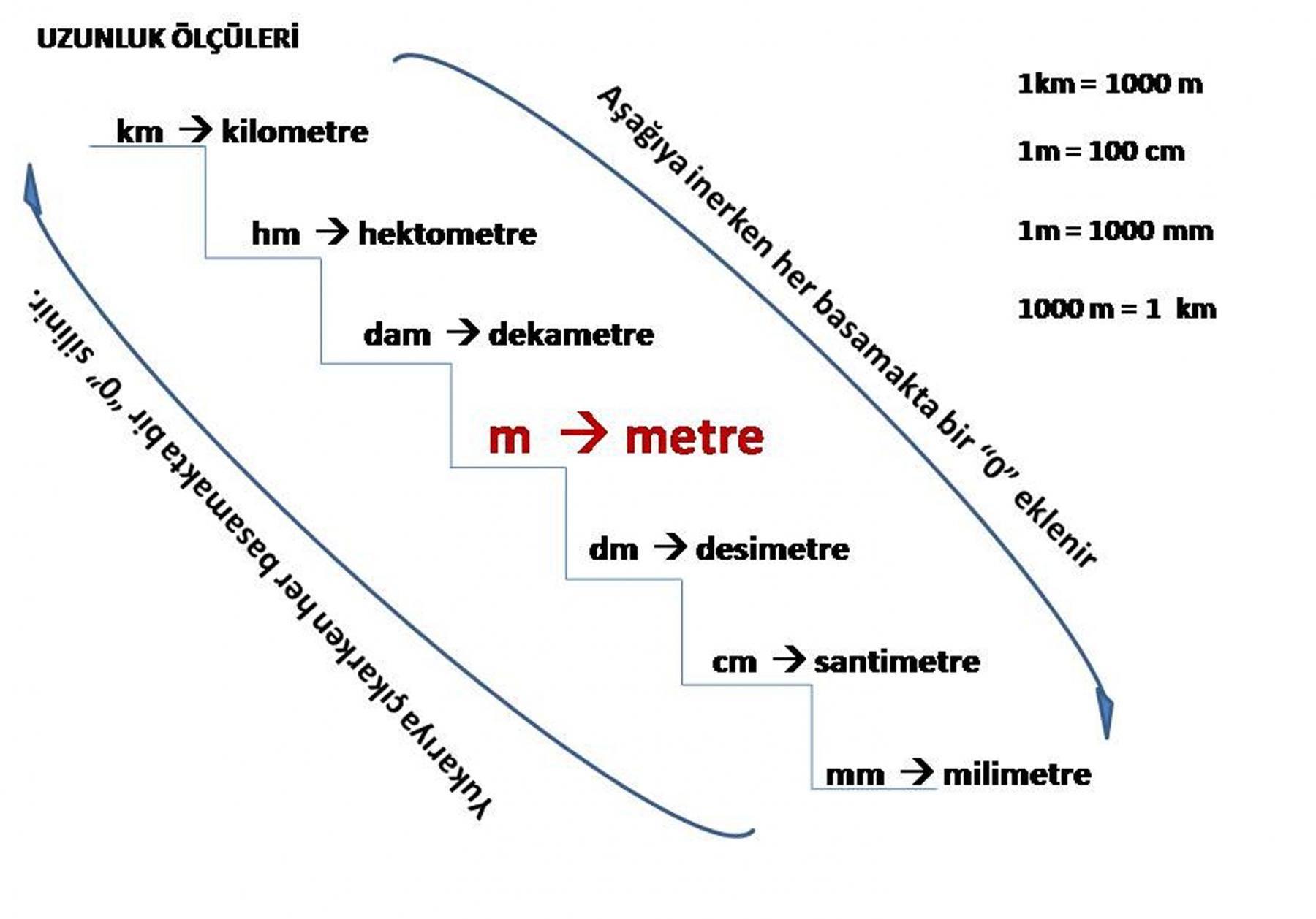 Ton – Metreküp – Ton Çevirme – Hesaplama Tablosu